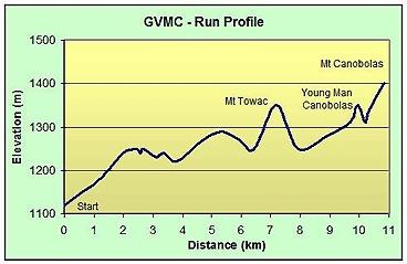 Map of voclano run